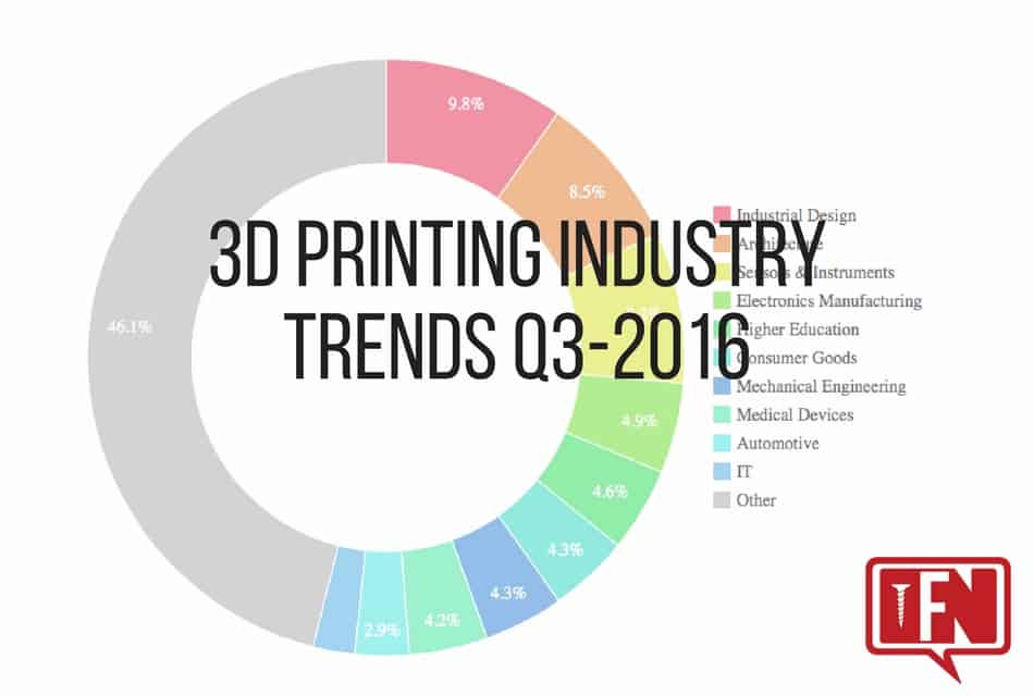 3d Printing Industry Trends Q3 2016