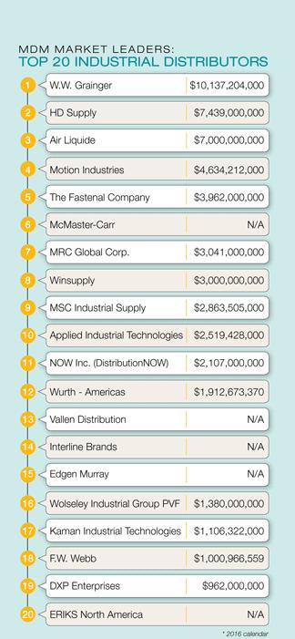 Top 20 Industrial Distributors